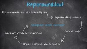 Reparatur Ablauf der SmartPhone-Werkstatt24.de